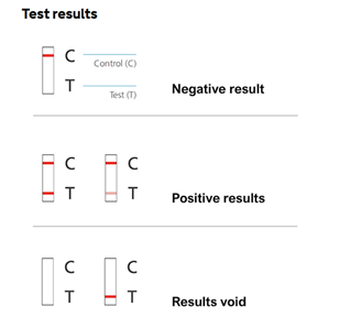 antigen or antibody use a cassette, which should be shown to the patient, don't just accept a piece of paper with the results, you have the right to see the negative or positive result