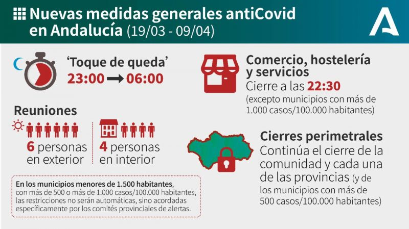 Andalucia covid restrictions March 19 - April 9, 2021